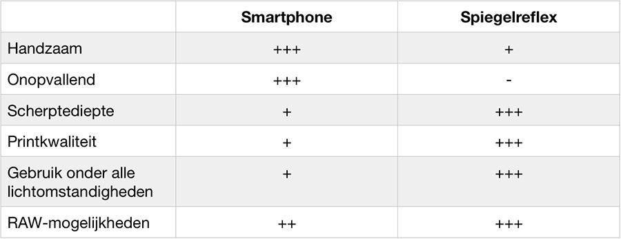 Voor en nadelen smartphone versus spiegelreflex